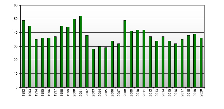 New Zealand Real Estate - Median Number of Days to Sell (Average for the Year)