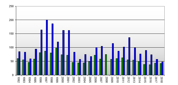 Median Number of Days to Sell by Year (1992 - 2010)