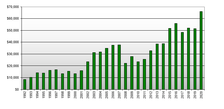 New Zealand Real Estate - Value by Year (1992-2008)
